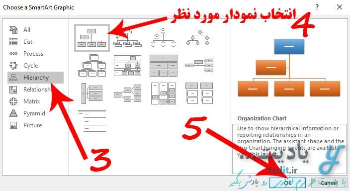 انتخاب نوع نمودار درختی مورد نظر و ایجاد آن در ورد
